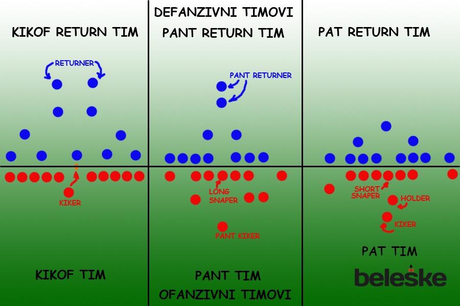 Specijalni timovi - pozicije