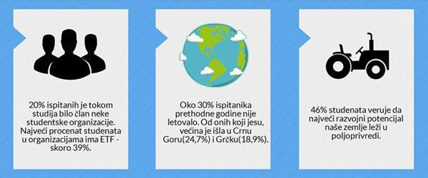 Rezultati istraživanja infografik