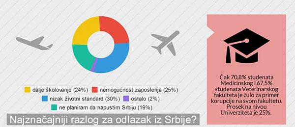 Razlozi za odlazak iz Srbije - infografik rezultati istraživanja