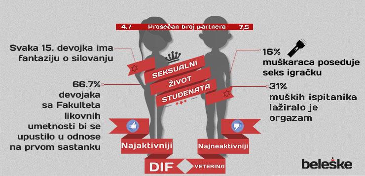 Preliminarni rezultati anketa: Seksualni život studenata