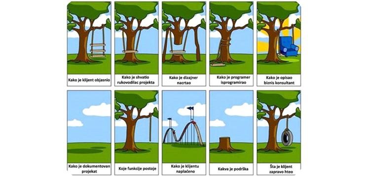 Kako je ispao projekat kada je lose upravljanje projektima