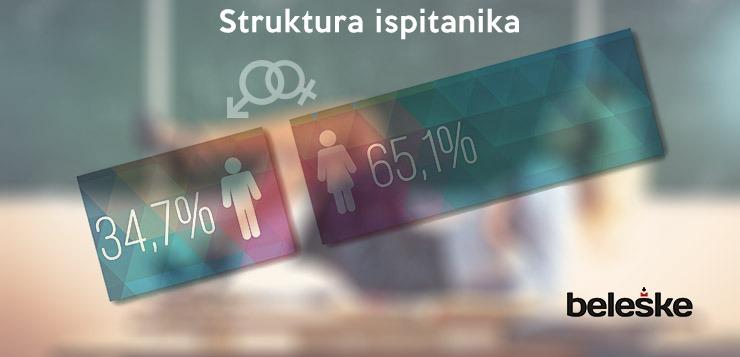 struktura_pol_musko_zensko_seks_anketa_studenti